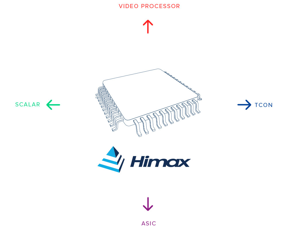 himax video and display ip
