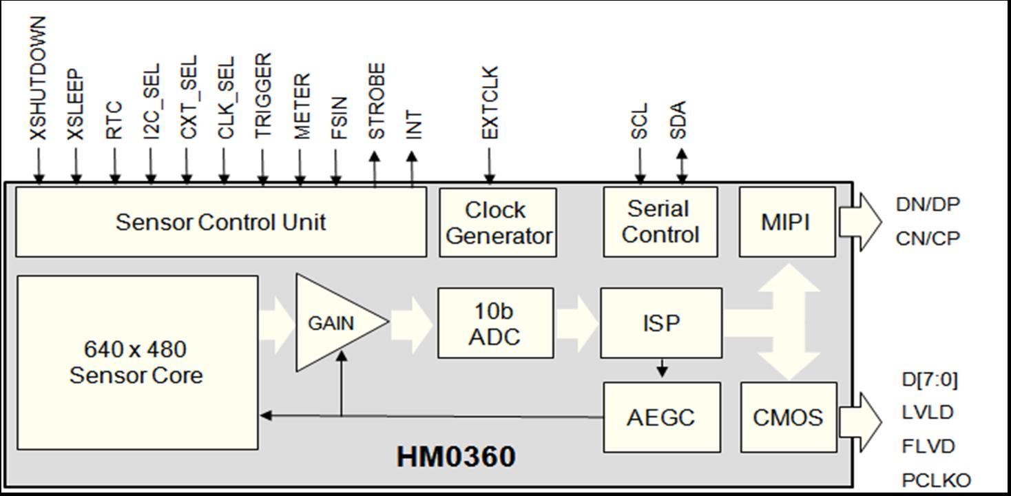 HM0360